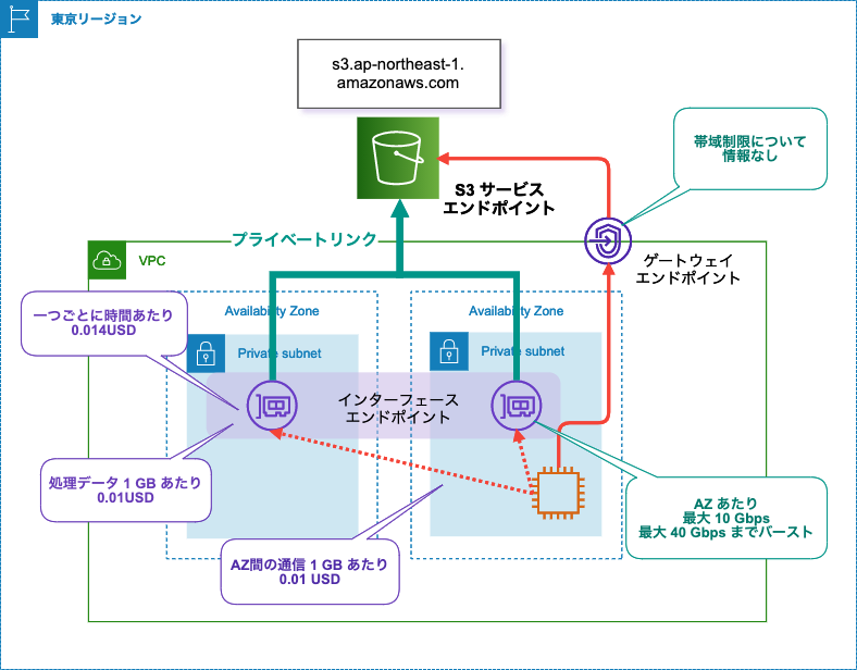s3_privatelink_merit