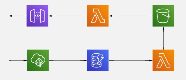 IoTデータ収集とデータ収集APIの概要図