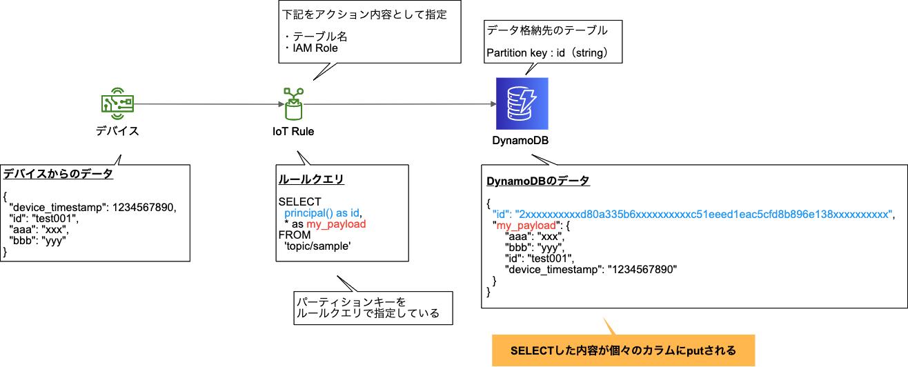 02_iot-rules-ddb-v2_1
