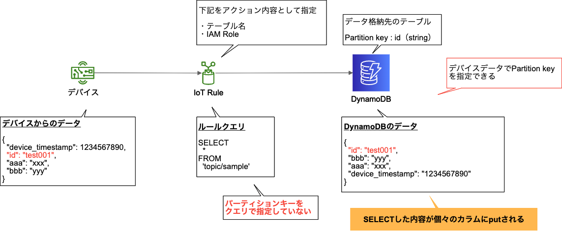 03_iot-rules-ddb-v2_2