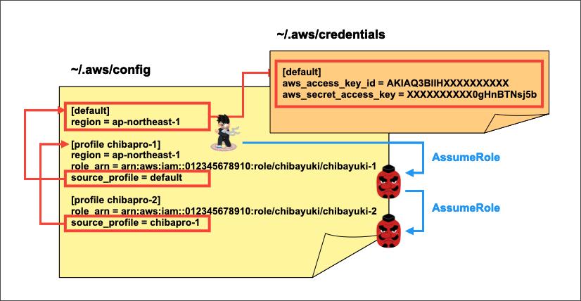 IAMRole_Chaining_Profile