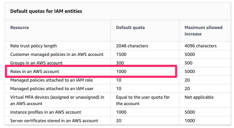 IAM_and_STS_quotas_-_AWS_Identity_and_Access_Management
