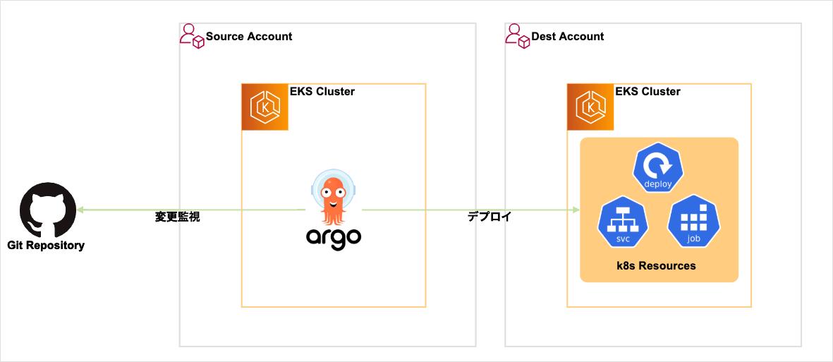 deploy-app-in-external-cluster