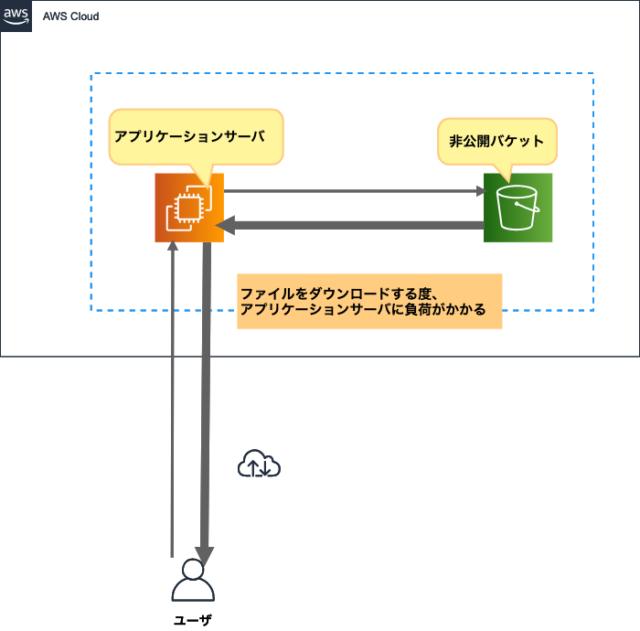 on-premises-download-file