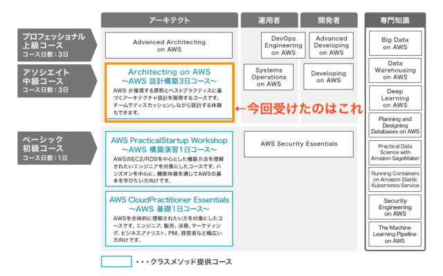 AWS-Traning-Arch
