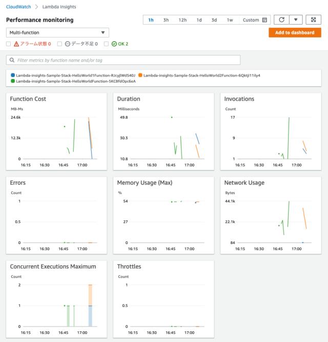 Amazon CloudWatch Lambda insightsにデータが表示された様子