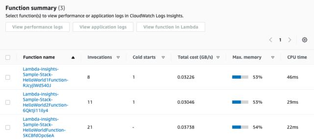 Amazon CloudWatch Lambda insightsでLambdaのサマリーが表示されている