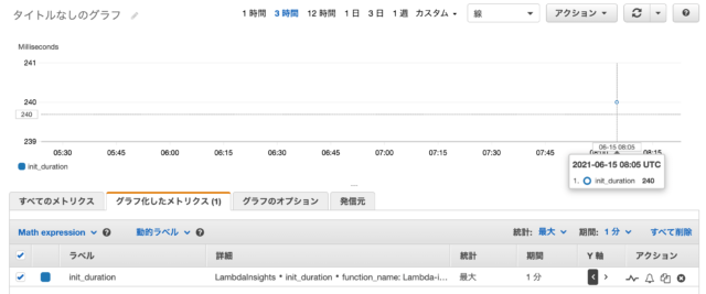 Amazon CloudWatch メトリクスでLambdaのコールドスタート時間が分かる