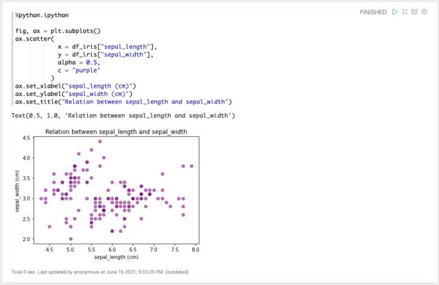 matplotlibでの散布図の例