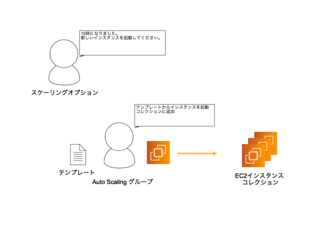 Auto Scaling概念図