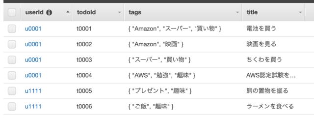 DynamoDBテーブルにデータが追加された