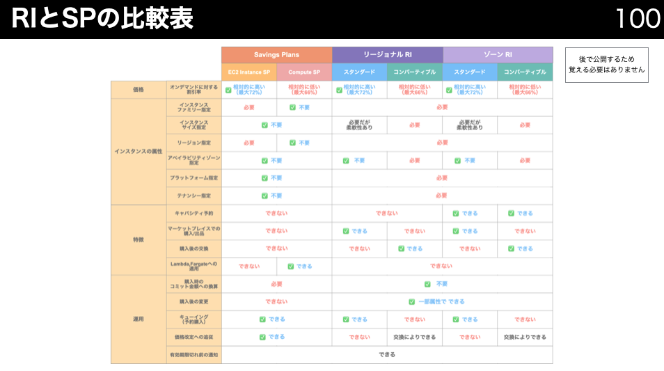 RI_SP_Compairdiagram
