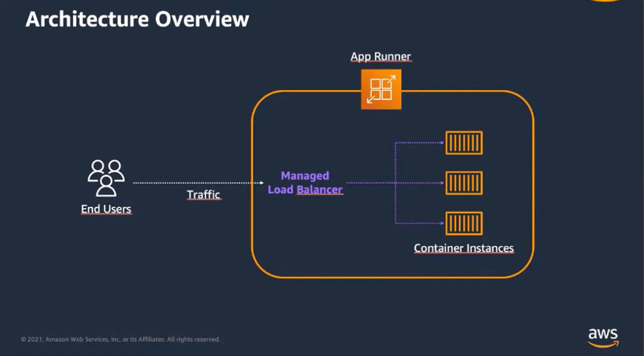 app-runner-architecture