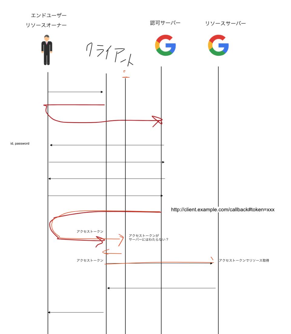 シーケンス図