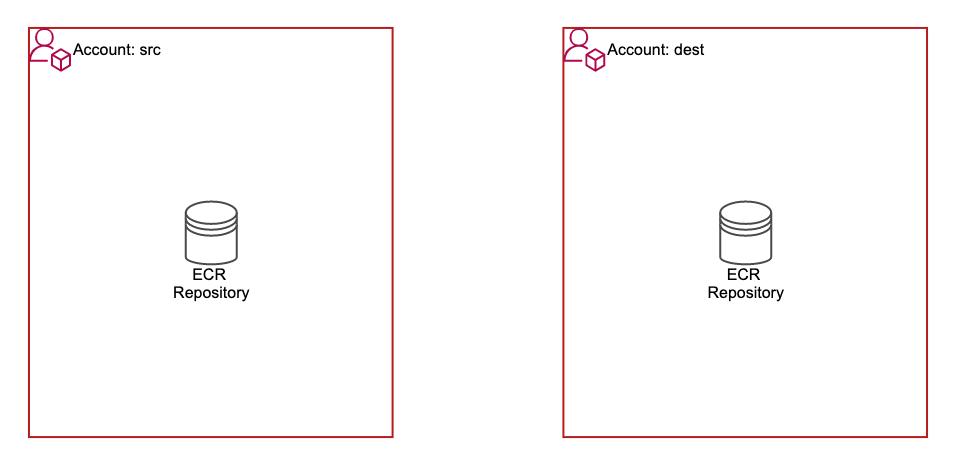 ecr-cross-account-replication-with-terraform-2