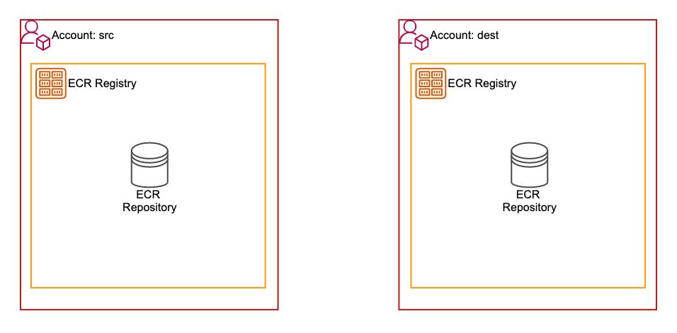 ecr-cross-account-replication-with-terraform-3