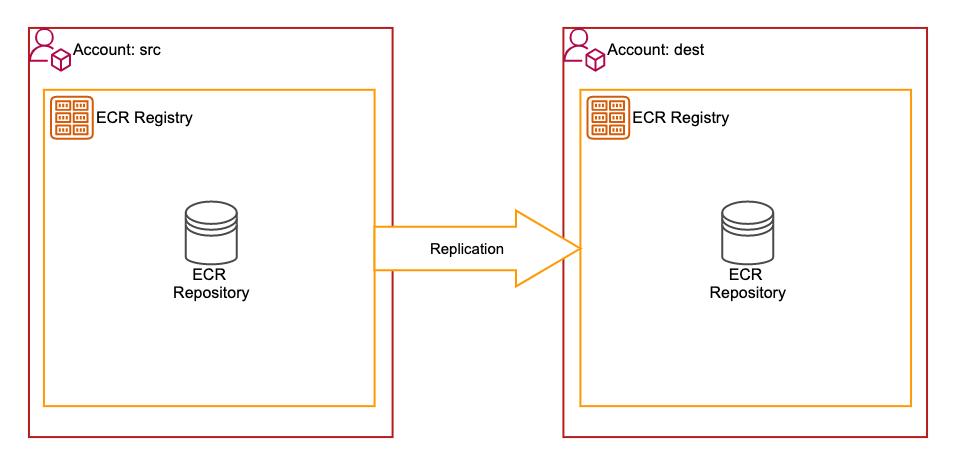 ecr-cross-account-replication-with-terraform-4