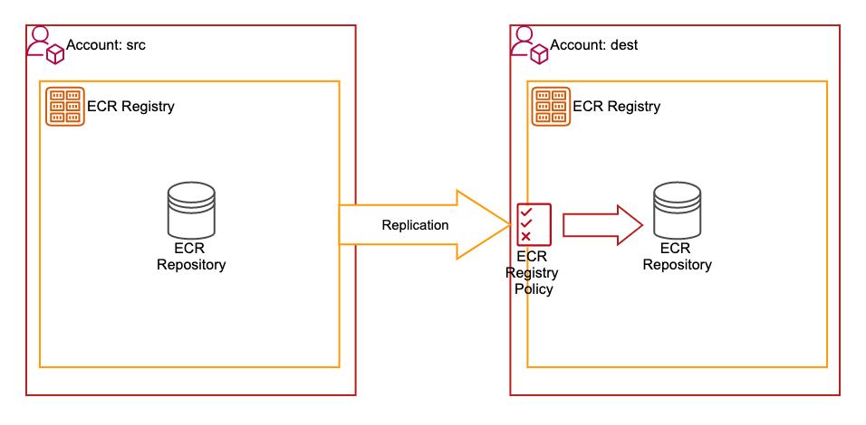 ecr-cross-account-replication-with-terraform-5