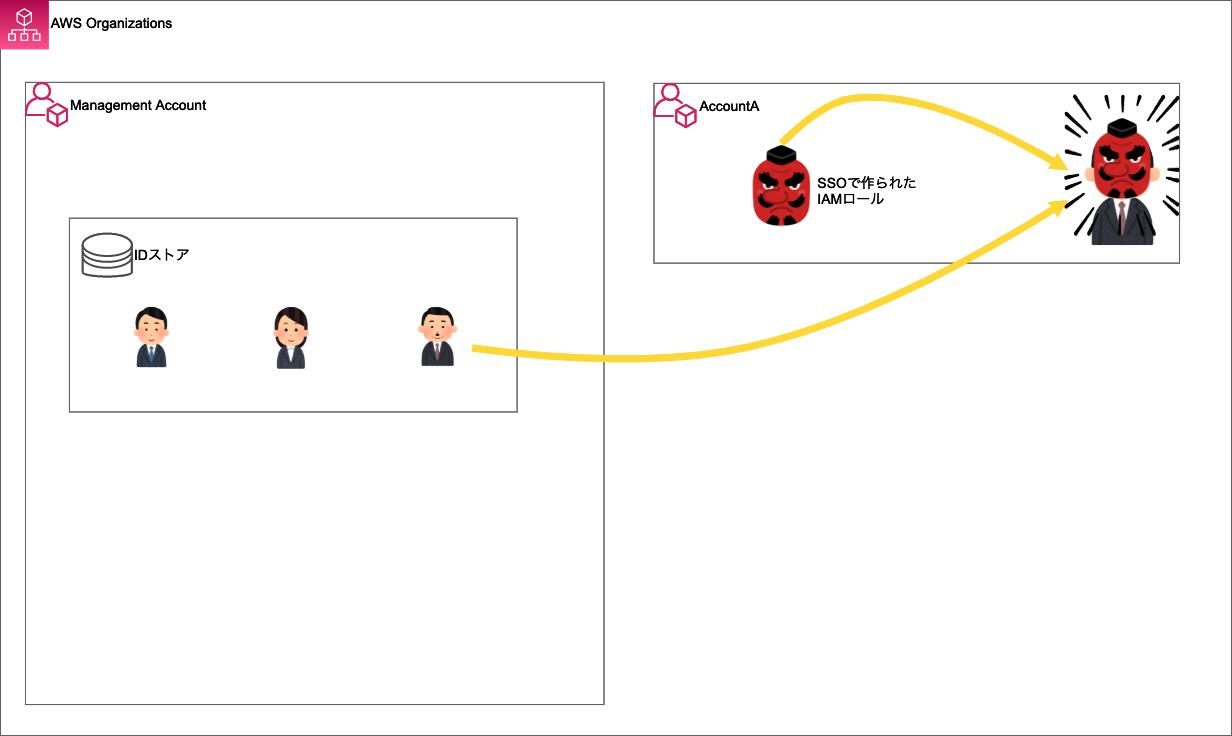 sso-switchrole-double-1