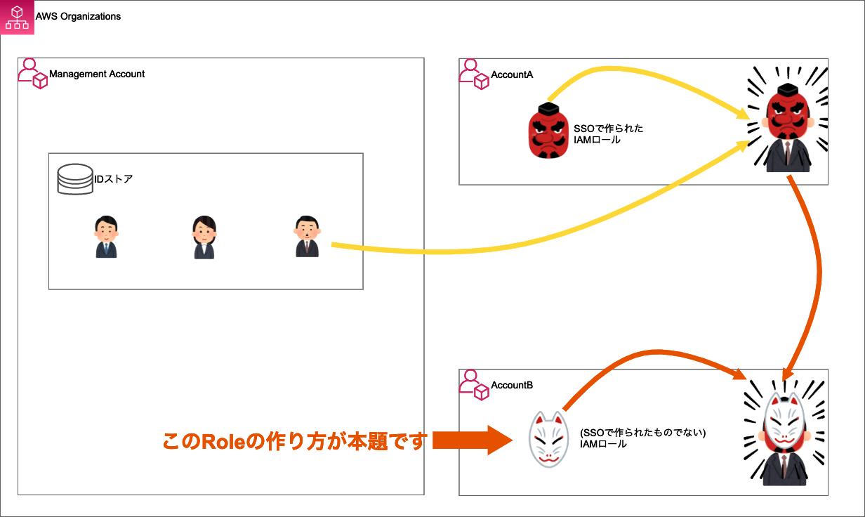 sso-switchrole-double-2