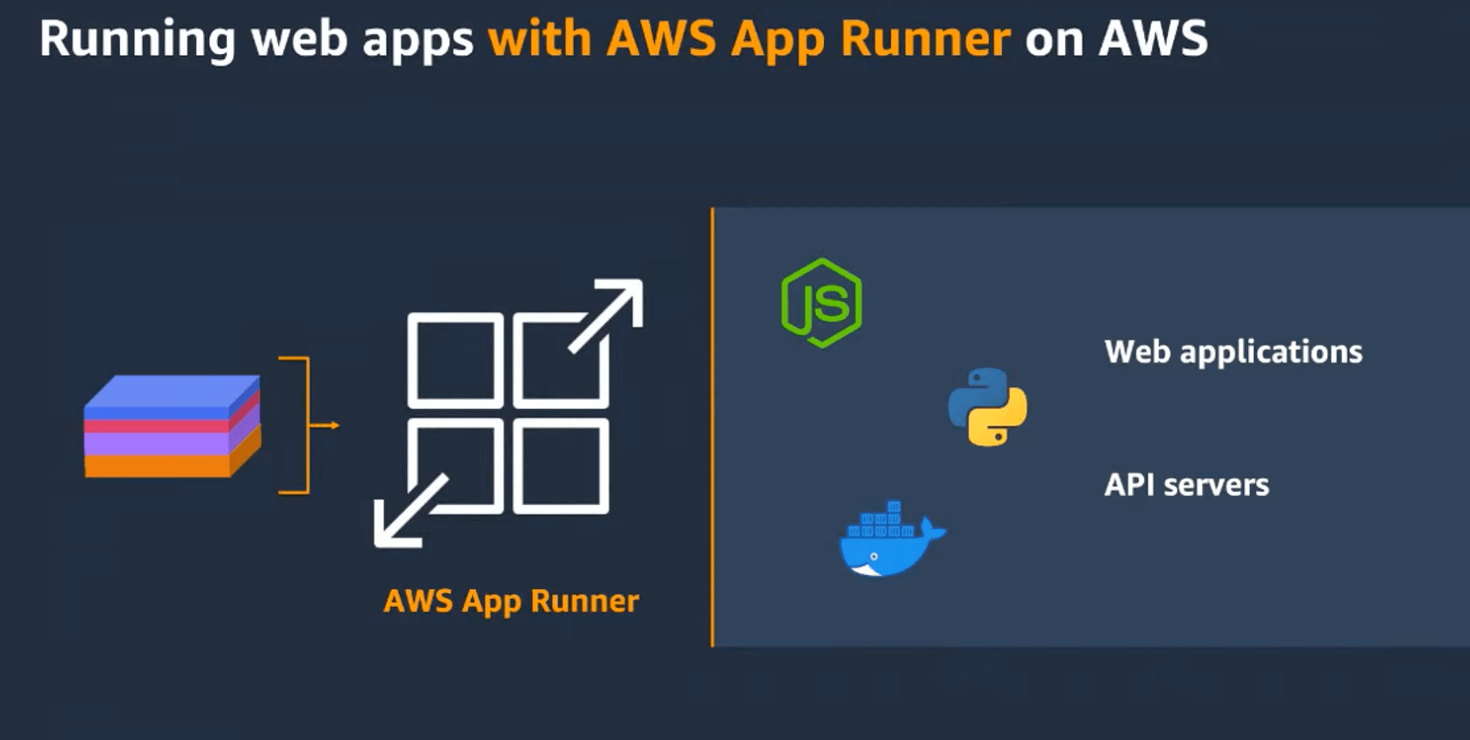 with-app-runner