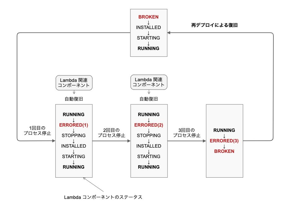 00-lambda-component-status