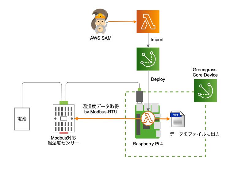 01-lambda-component-deploy-diagram