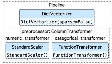 DictVectorizerを使ったパイプライン例