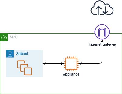 gateway-appliance-routing