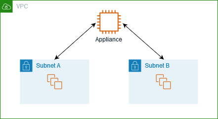 inter-subnet-appliance-routing