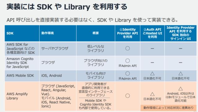cognito_sdk_table