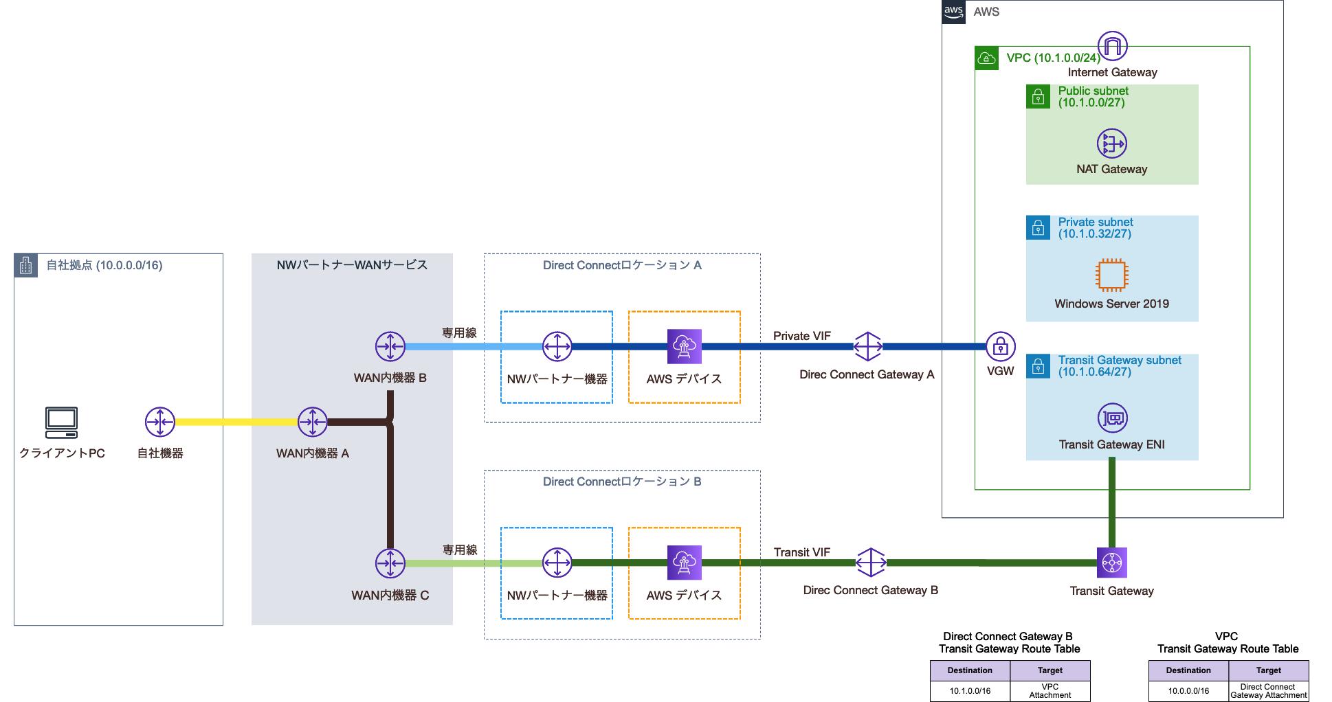 Transit Gateway Route Table設定後の構成図