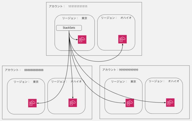 CloudFormation StackSetsの概要図