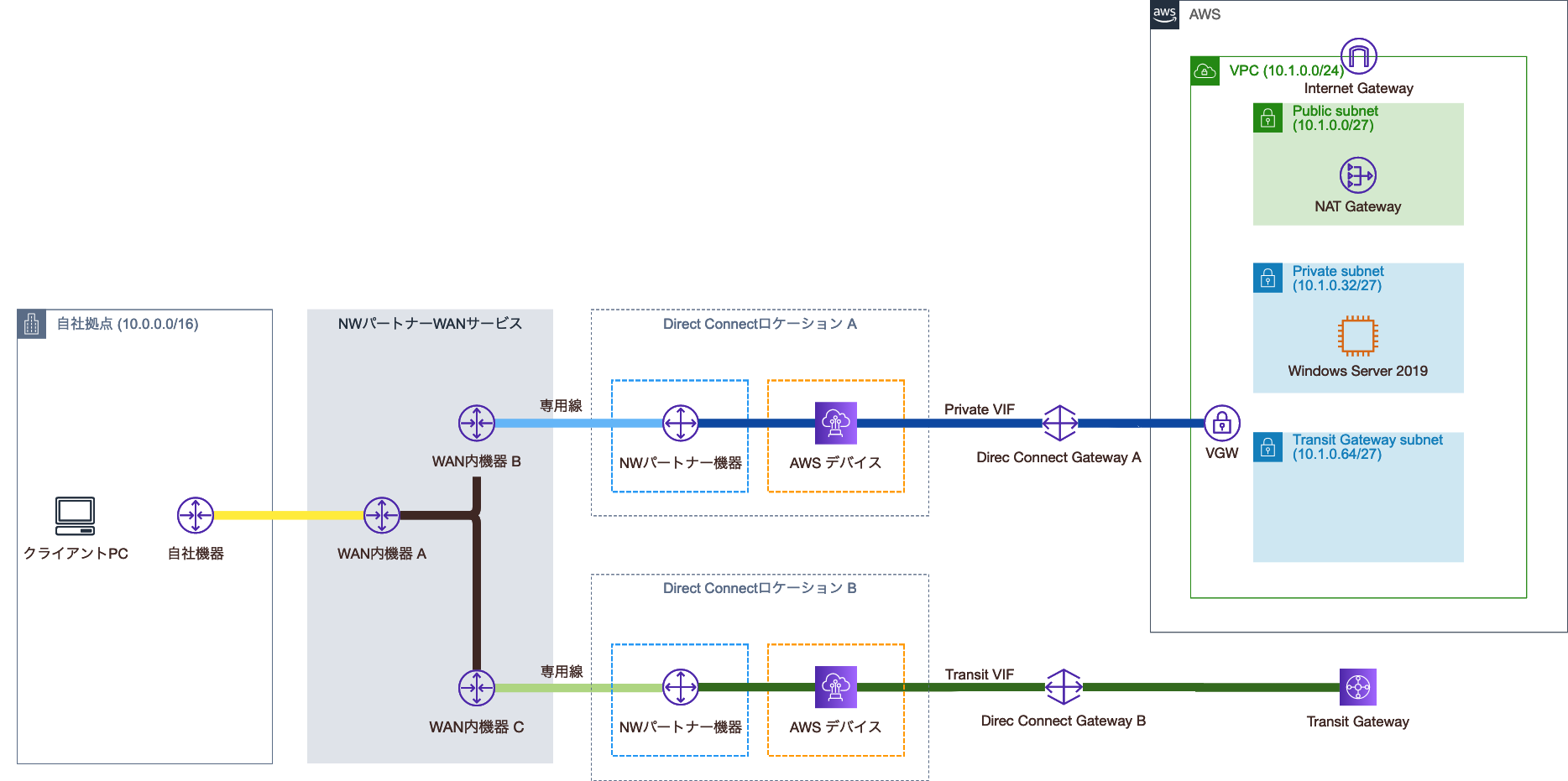 Transit Gateway Attachment用のサブネット追加後の構成図