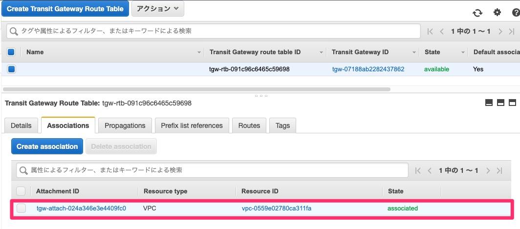 デフォルトのTransit Gateway Route TableのAssociations