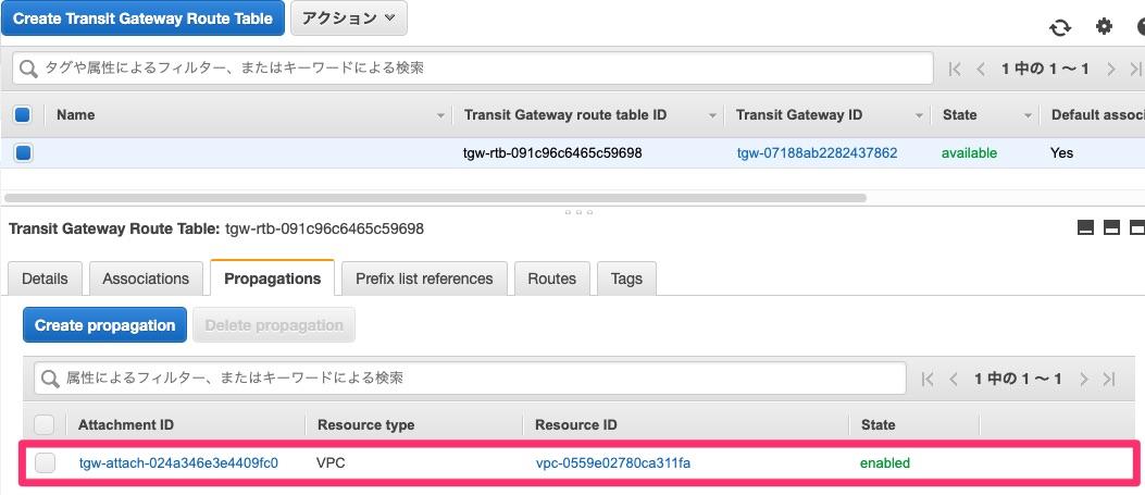 デフォルトのTransit Gateway Route TableのPropagations