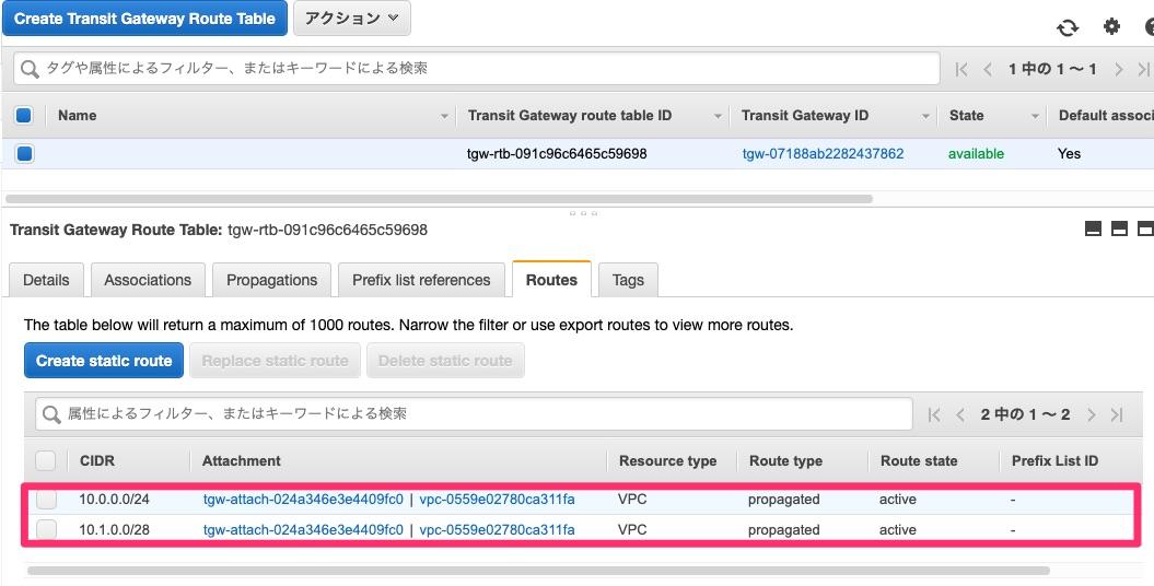 デフォルトのTransit Gateway Route TableのRoutes