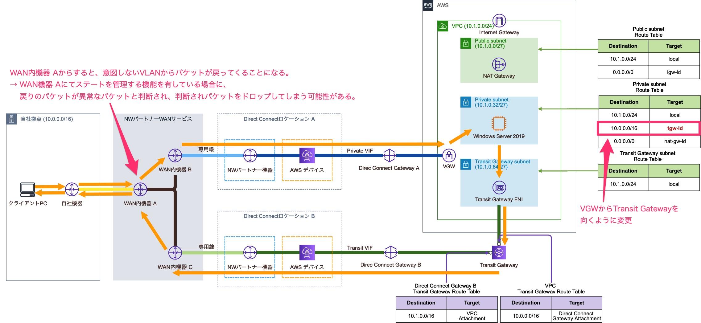 VPCのルートテーブル設定変更後の通信経路