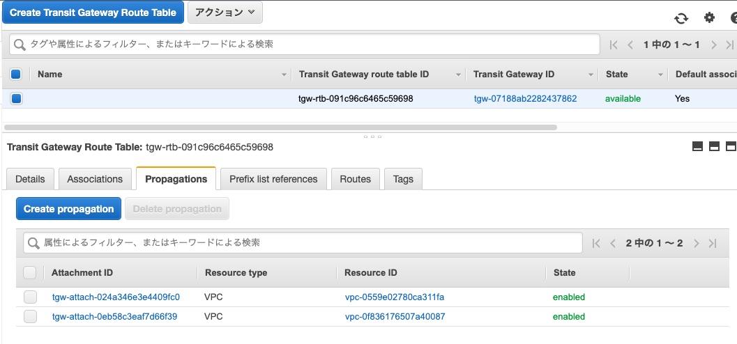 VPC B追加後のデフォルトのTransit Gateway Route TableのPropagations