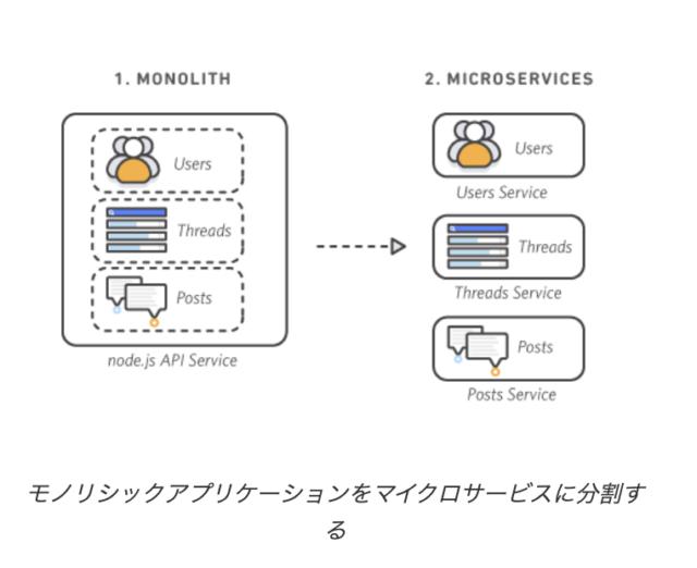 micro_services