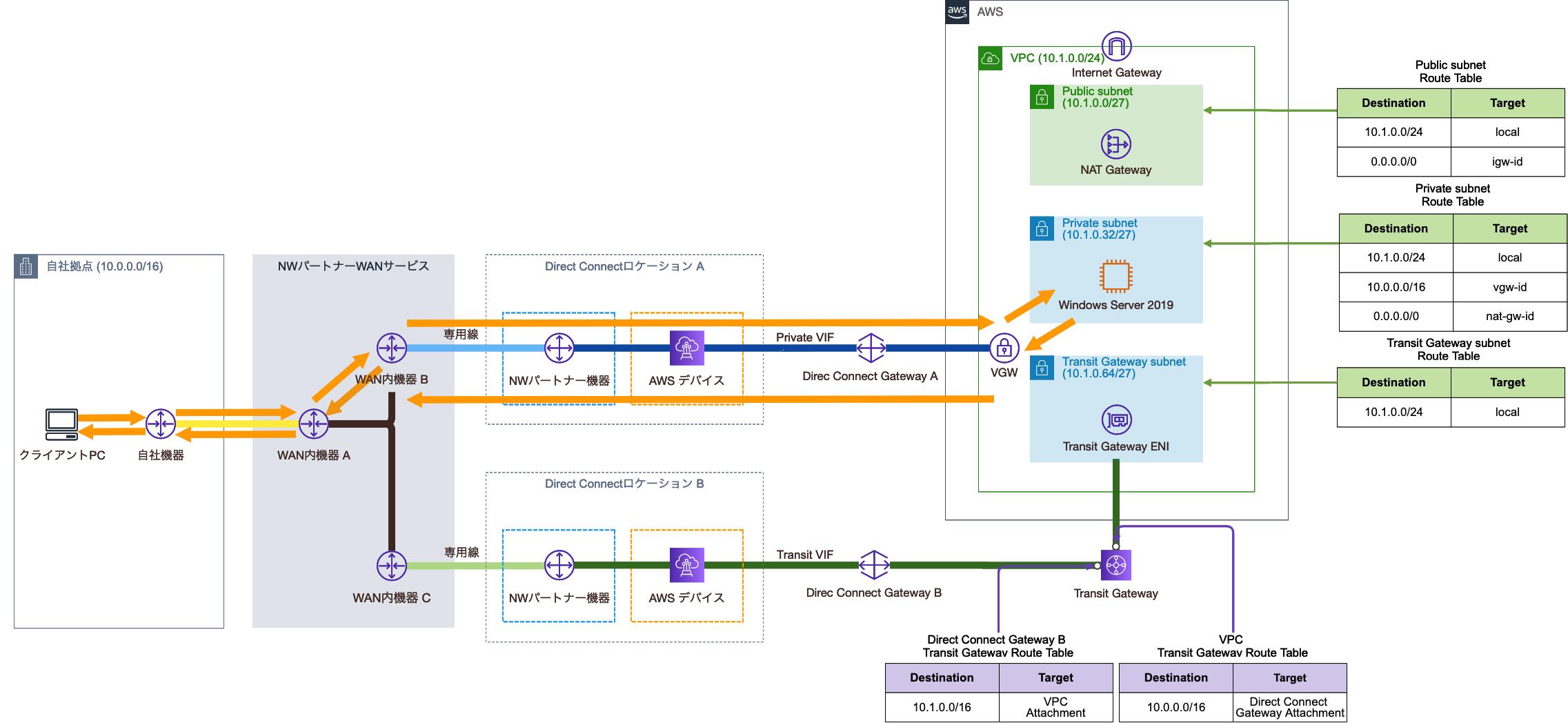 VPCのルートテーブル設定変更前の通信経路