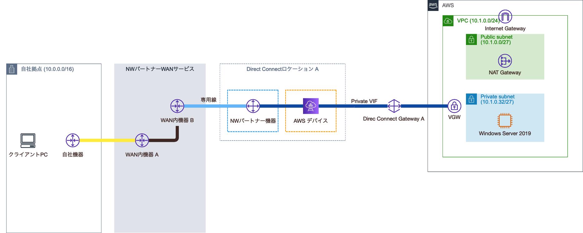 Transit VIF切替前の構成図