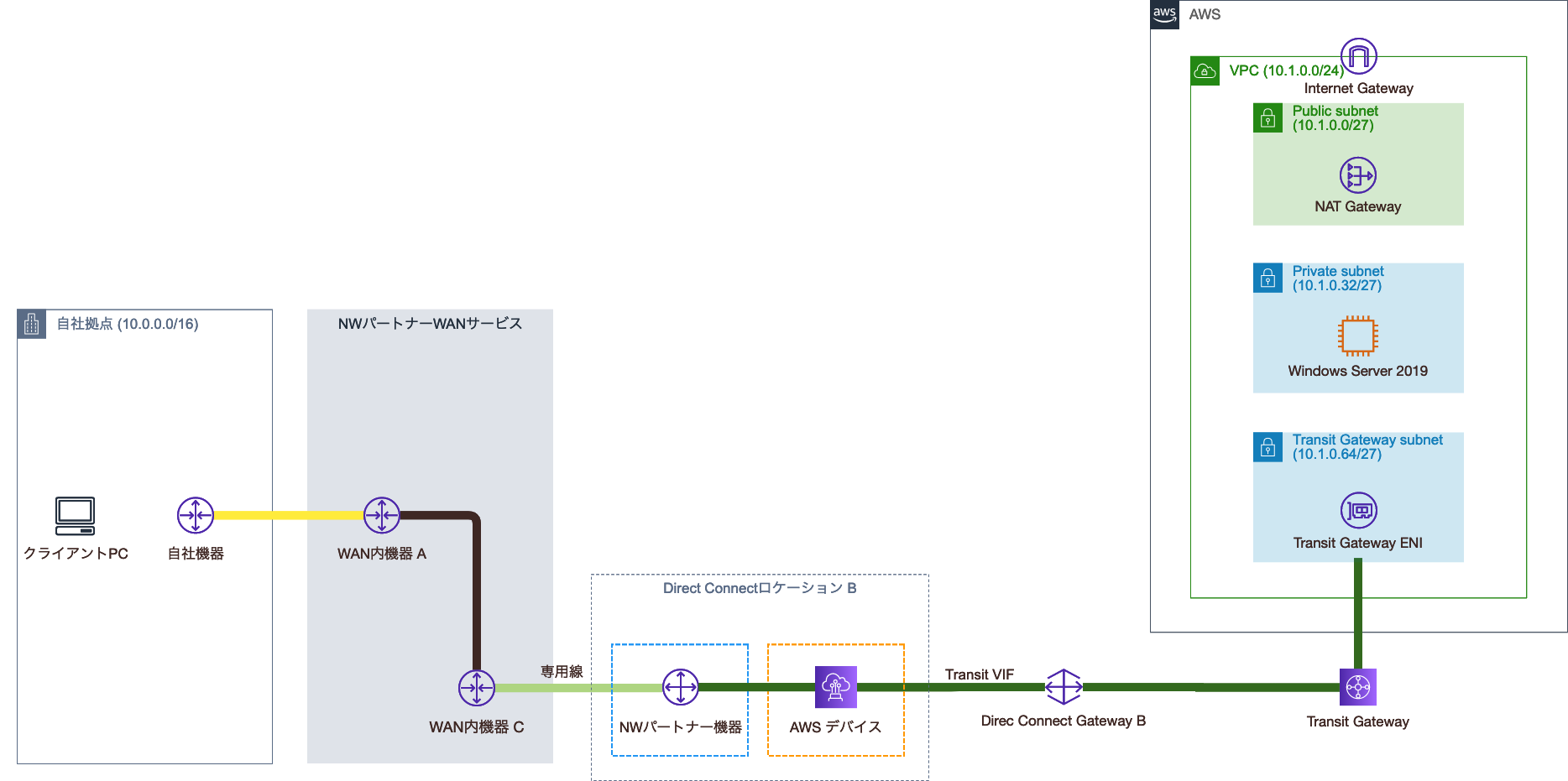 Transit VIF切替後の構成図