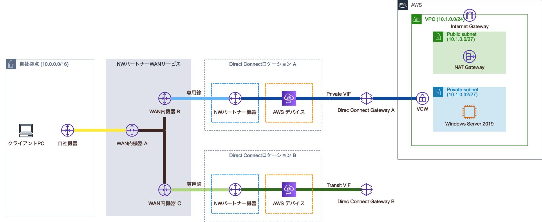 Transit VIF承諾後の構成図