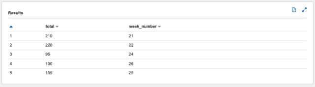 週次の集計結果例