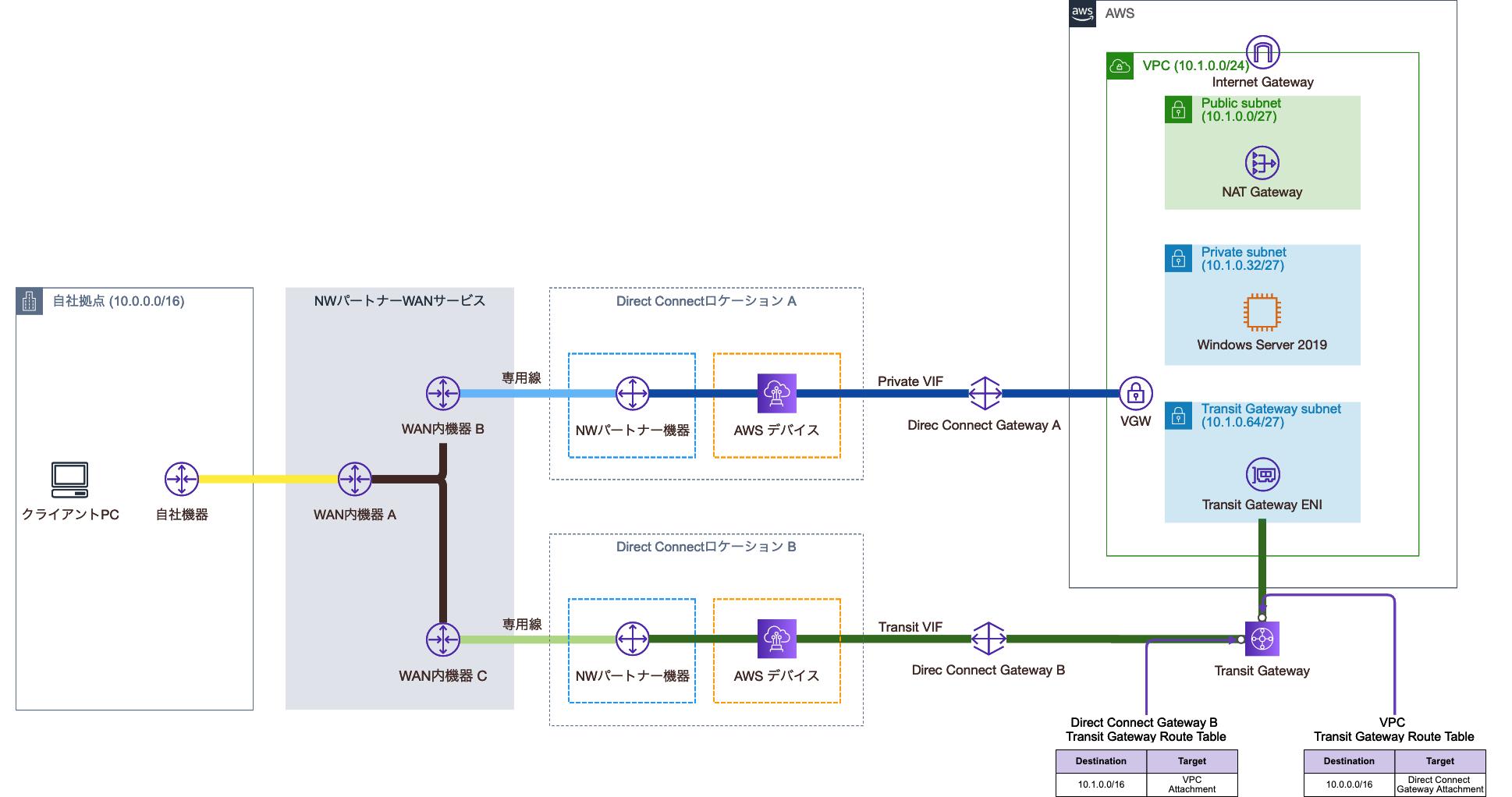 Transit Gateway Route TableとTransit Gateway Attachmentの関連付け後の構成図
