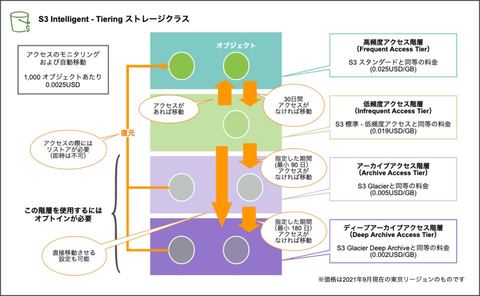 S3 Intelligent - Tiering