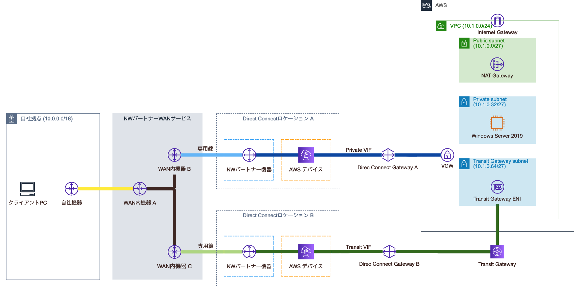 Transit Gateway Attachment作成後の構成図