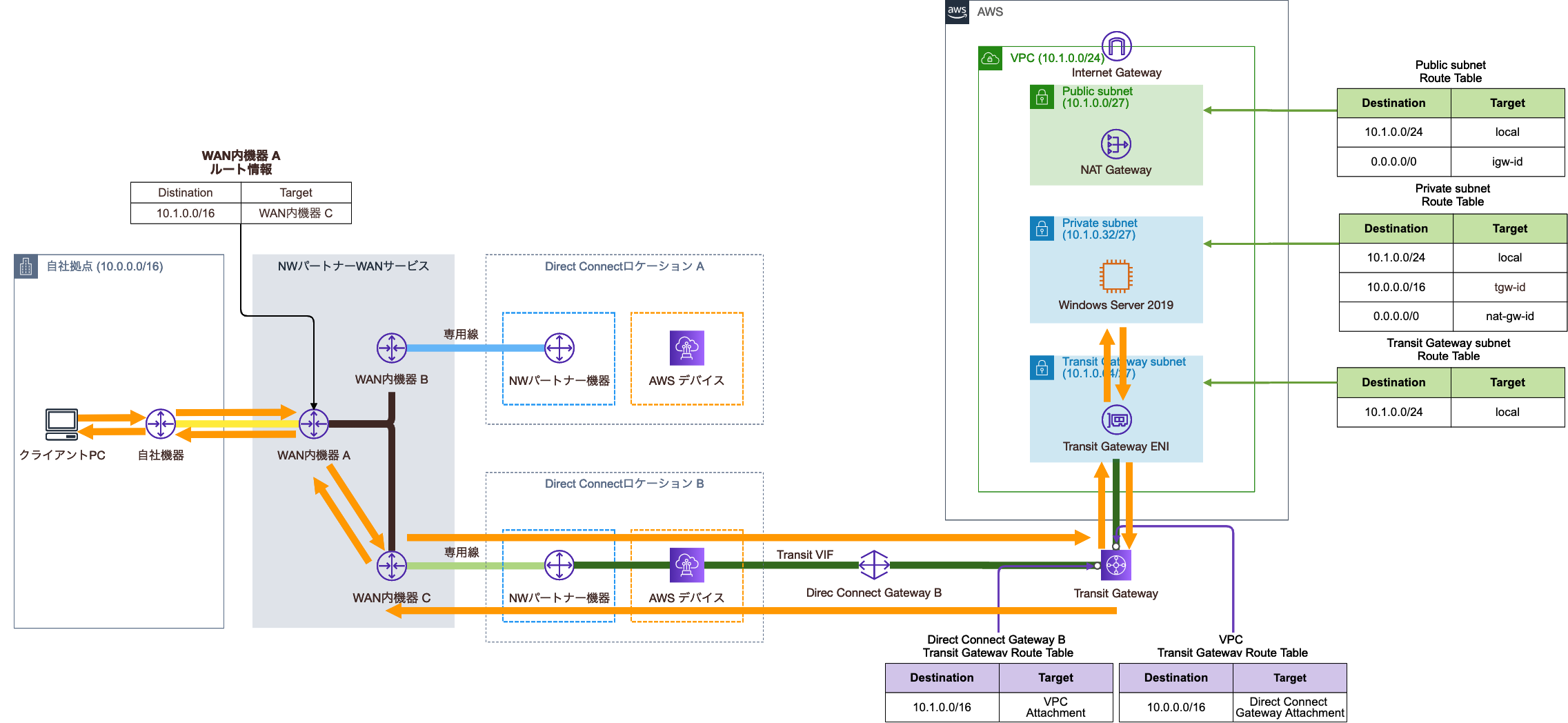Direct Connect Gateway削除後の構成図