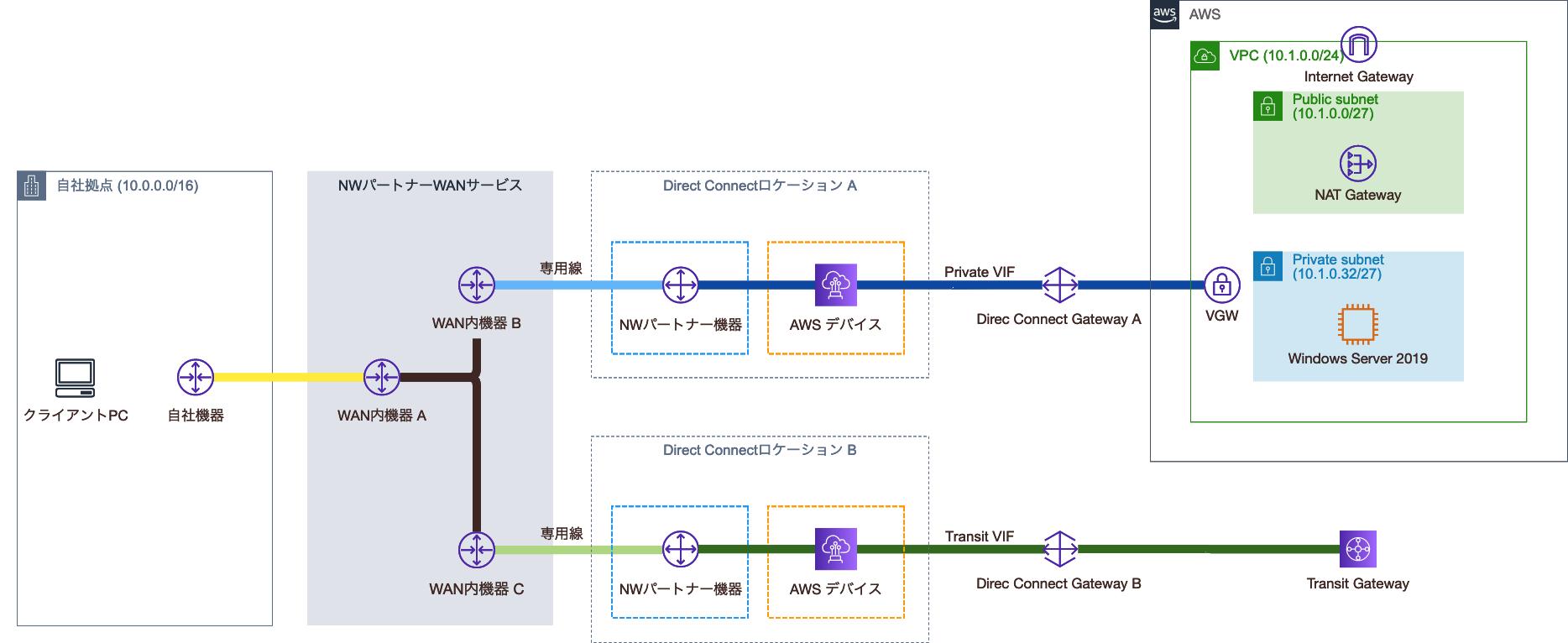 Direct Connect GatewayとTransit Gateway関連付け後の構成図